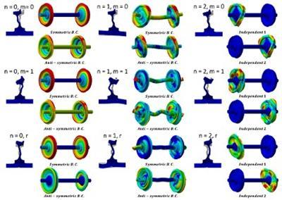 Examples of flexible wheelset modes