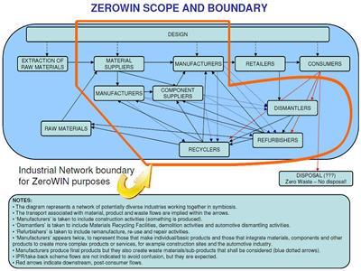 ZeroWIN industrial networks