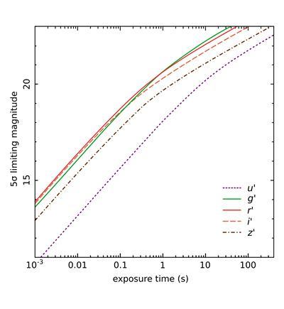 limiting-magnitude