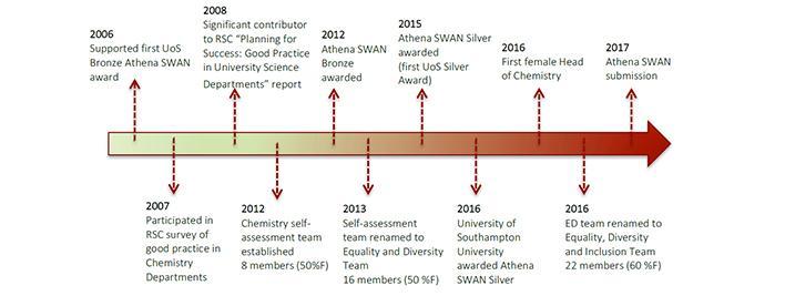 Athena SWAN timeline