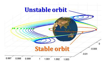 Stabilising a 'g' orbit using a deployable structure