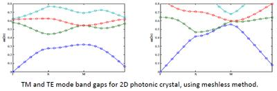 for 2D photonic crystal, using meshless method.