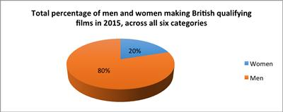 Percentage of women across all roles