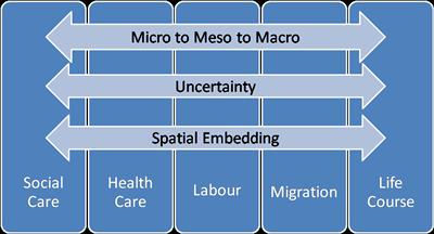 Micro to macro diagram