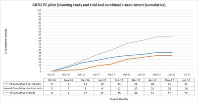 Recruitment graph to end June 2017