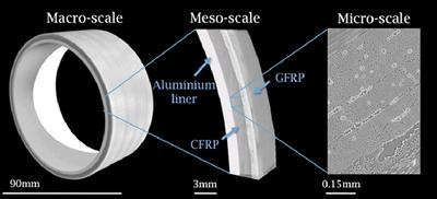 imaging of whole structure at macroscopic scale and sub-regions at meso and microscopic scales, allowing whole geometry to be resolved down to individual fibre.