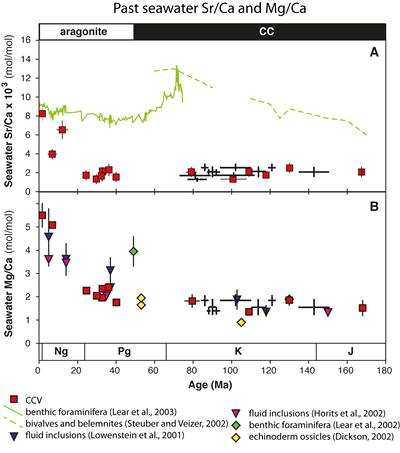 Fig. 4. Records of past seawater Sr/Ca and Mg/Ca (After Coggon et al., 2010)