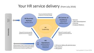 HR Service Delivery from July 2016