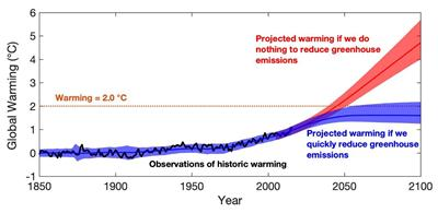 Computationally efficient projections of global warmth to 2100