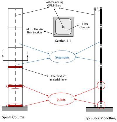 Idealised model in OpenSees
