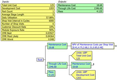 Component Level Maintenance Cost Model (Fictitious data)