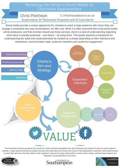 Exploring The Value of Social Media Services for Charitable Organisations