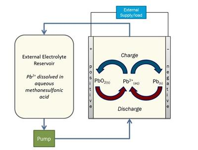 The Soluble Lead Flow Battery
