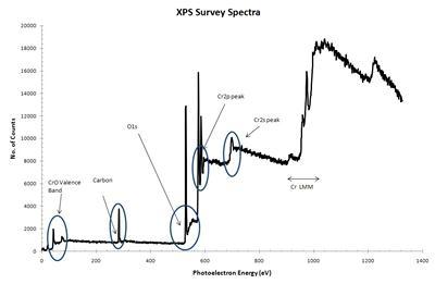 XPS Survey scan