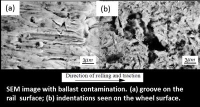 (a) groove on the rail surface; (b) indentations seen on the wheel surface.