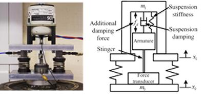 a shaker to reproduce the nonlinear damping