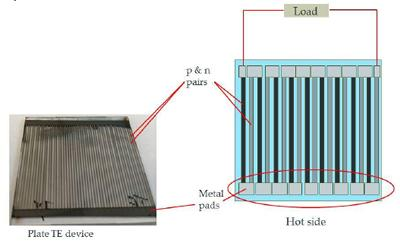 Energy harvesting from waste heat