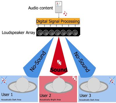 Beamforming loudspeaker array