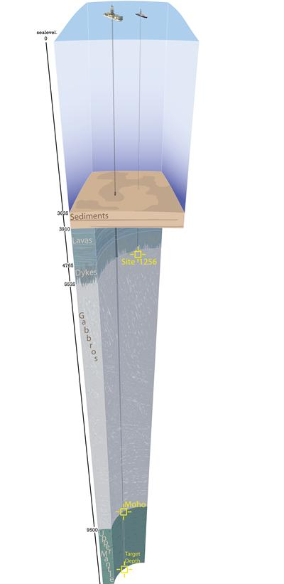 Illustration of a typical section of ocean crust with Site 1256 and the Mission Mohole target (After Smith-Duque, C.E)
