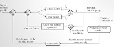 Figure of simulation tool