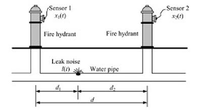 Typical setup for acoustic leak detection.