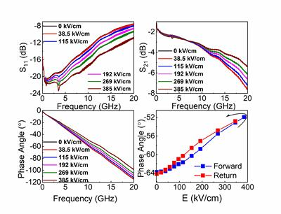 Experimental results of co planar waveguides at high frequencies