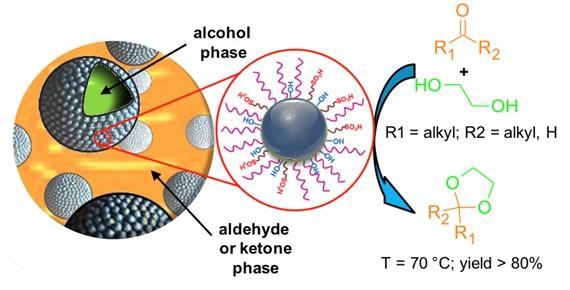 Amphiphilic catalysts for biphasic reactions in Pickering emulsions
