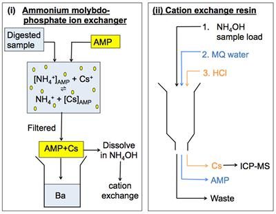Summary of the two-stage chemical separation procedure for caesium (Source: B Russell)
