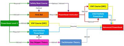 Powerboat Course Pathway (click on image to view)