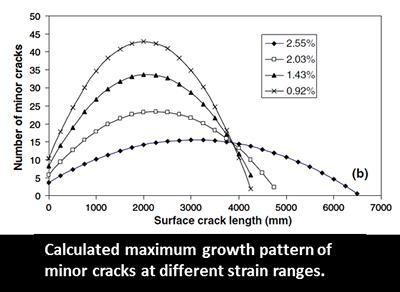 of minor cracks at different strain ranges.