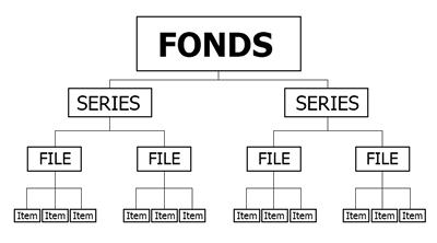 Archives hierarchy
