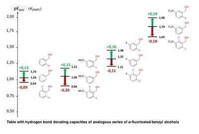 Table with hydrogen bond donating capacities of analogous series of o-fluorinated benzyl alcohols