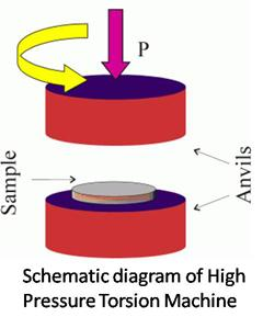 Schematic diagram of HPT machine