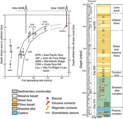 Stratigraphic summary of Site 1256 and predictive model for the depth to axial low velocity zone (predicited gabbro penetration) vs. spreading rate.