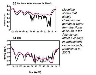 (Brovkin et al 2007)