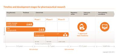 Timeline & development stages for pharmaceutical research