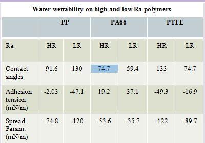 Water wettability on high and low Ra polymers