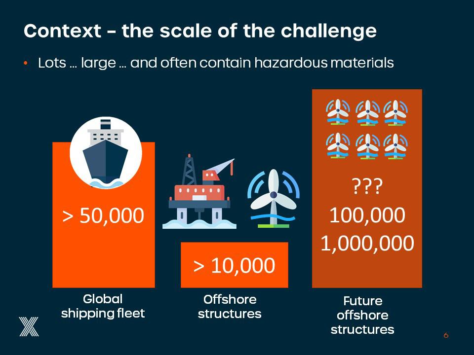 Context - the scale of the challenge