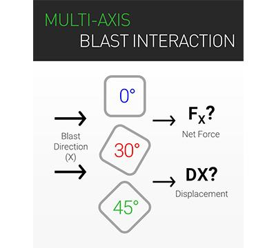 Multi-Axis