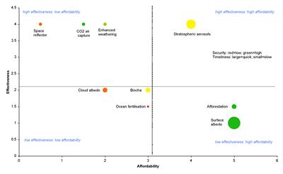 A matrix of affordability against effectiveness of geo-engineering methods proposed