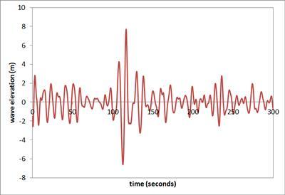 Single abnormal wave profile