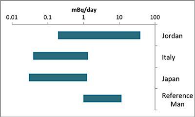 Natural uranium found in 24 hour urine samples (data from Valentin, 2002., Tolmachev, 2006., Galletti, 2003., Al-Jundi 2004.) (Source: J Burraston)