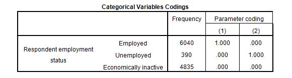 Simple Logistic Regression - One Categorical Independent Variable