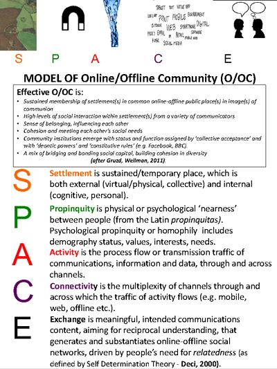Testing the 'more community' hypotheses using the online/offline community (O/OC) model - SPACE - as a measurement platform