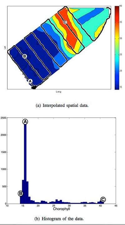 Spacial map (a) and histogram (b) of chlorophyll data collected by the kayak. Statistically significant locations (A-C) were chosen and sampled autonomously by the robot