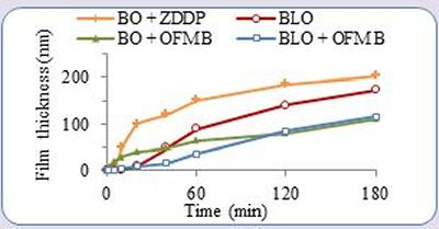 Influence of lubricant composition on tribofilm growth with rubbing time using MTM2-SLIM
