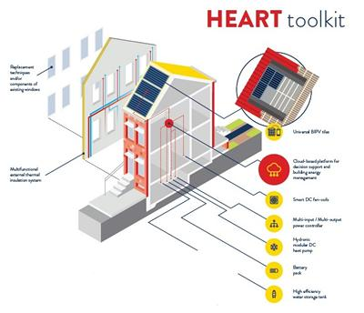 HEART Toolkit