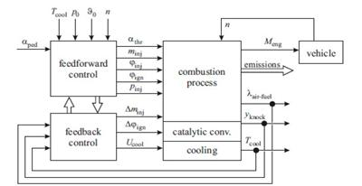 Simplified control structure of a SI engine