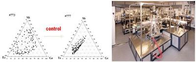 High throughput synthesis of thin film materials