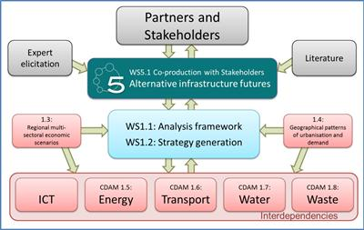 Co-production with stakeholders